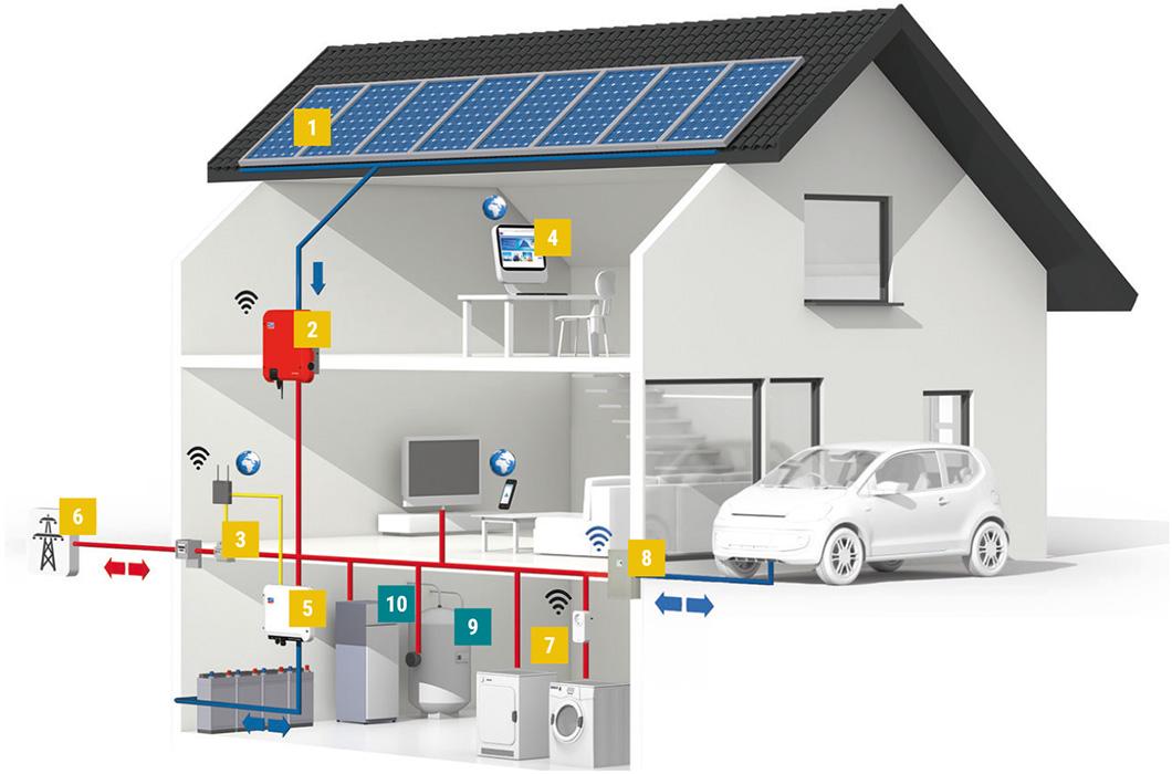 Photovoltaik im Einfamilienhaus
