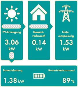 Energiewerte auf dem Smartphone